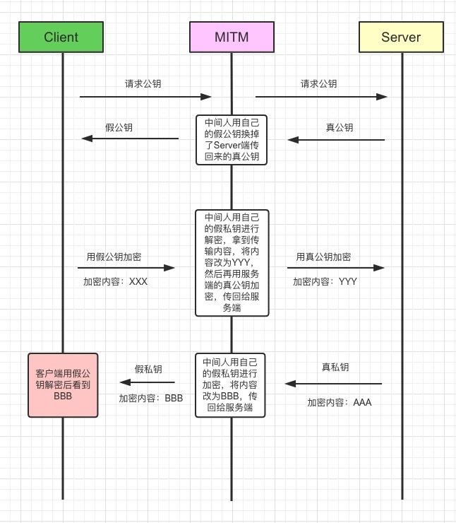 https://hzzlyxx.oss-cn-beijing.aliyuncs.com/blog/https/https3.jpeg